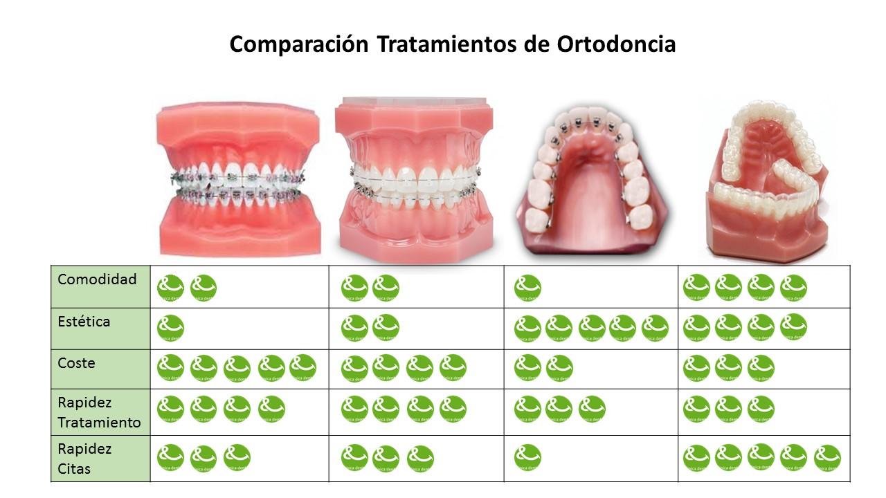 Comparación Ortodoncias